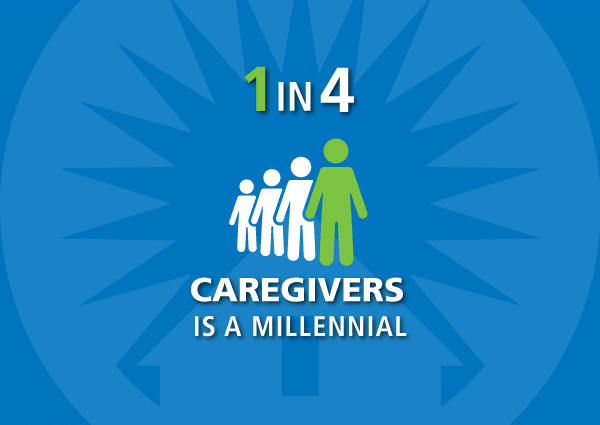 1 in 4 caregivers is a millennial